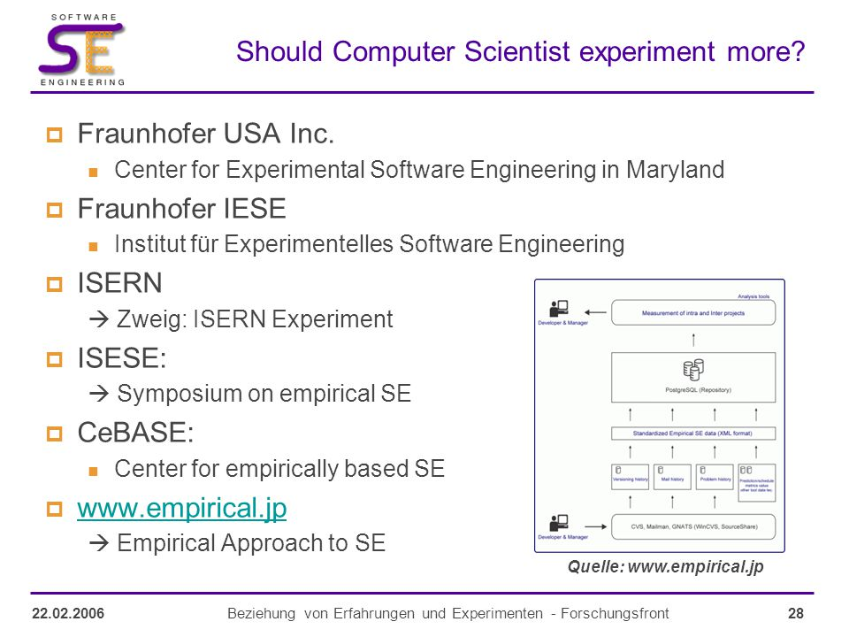 28Beziehung von Erfahrungen und Experimenten - Forschungsfront22.02.2006 Should Computer Scientist experiment more?  Fraunhofer USA Inc. Center for E