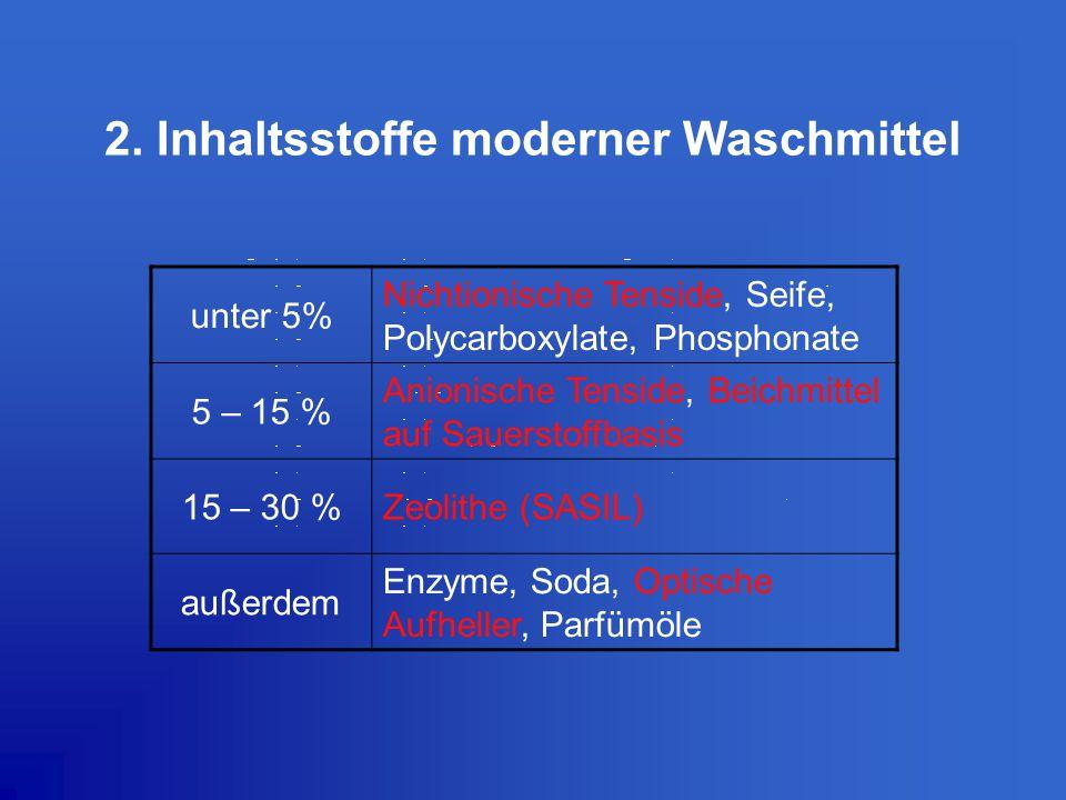2. Inhaltsstoffe moderner Waschmittel unter 5% Nichtionische Tenside, Seife, Polycarboxylate, Phosphonate 5 – 15 % Anionische Tenside, Beichmittel auf
