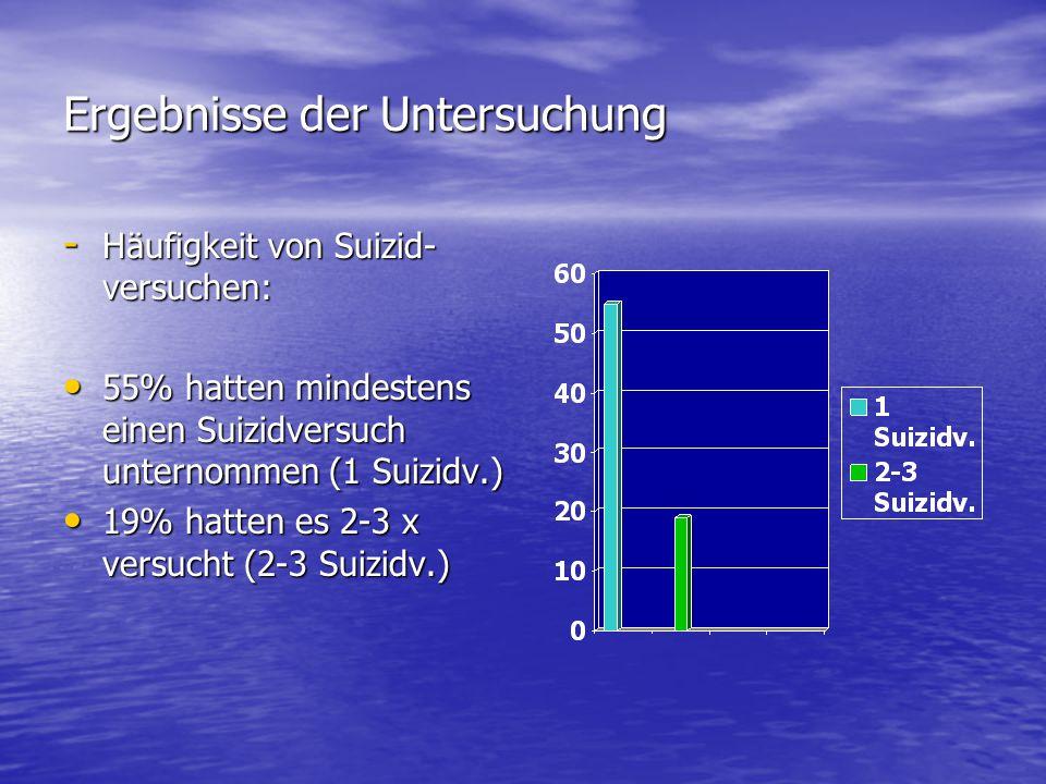 Ergebnisse der Untersuchung - Häufigkeit von Suizid- versuchen: 55% hatten mindestens einen Suizidversuch unternommen (1 Suizidv.) 55% hatten mindeste