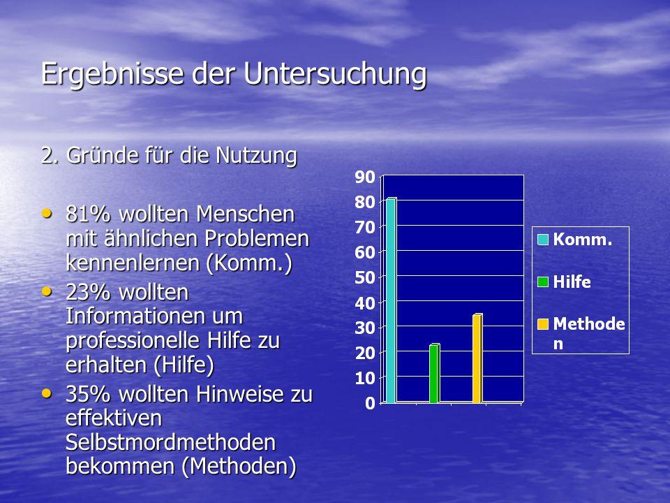 Ergebnisse der Untersuchung 2. Gründe für die Nutzung 81% wollten Menschen mit ähnlichen Problemen kennenlernen (Komm.) 81% wollten Menschen mit ähnli