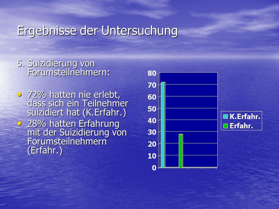 Ergebnisse der Untersuchung 5. Suizidierung von Forumsteilnehmern: 72% hatten nie erlebt, dass sich ein Teilnehmer suizidiert hat (K.Erfahr.) 72% hatt