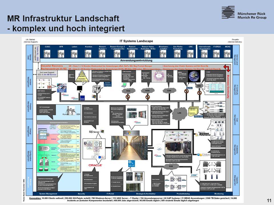 11 18.06.2015 MR Infrastruktur Landschaft - komplex und hoch integriert