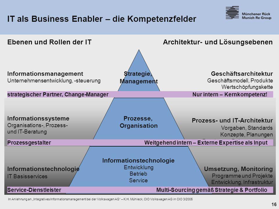 """16 Informationsmanagement Unternehmensentwicklung, -steuerung Geschäftsarchitektur Geschäftsmodell, Produkte Wertschöpfungskette Informationssysteme Organisations-, Prozess- und IT-Beratung Prozess- und IT-Architektur Vorgaben, Standards Konzepte, Planungen Roadmaps, Bebauungspläne Ebenen und Rollen der ITArchitektur- und Lösungsebenen In Anlehnung an """"Integratives Informationsmanagement bei der Volkswagen AG – K.H."""