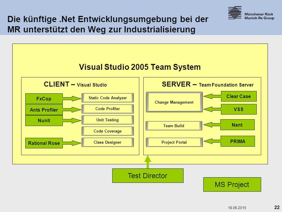 22 18.06.2015 Visual Studio 2005 Team System Die künftige.Net Entwicklungsumgebung bei der MR unterstützt den Weg zur Industrialisierung Test Director
