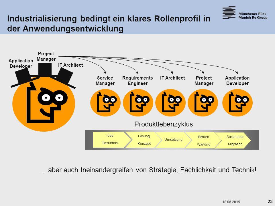 23 18.06.2015 Industrialisierung bedingt ein klares Rollenprofil in der Anwendungsentwicklung Service Manager IT ArchitectApplication Developer Projec