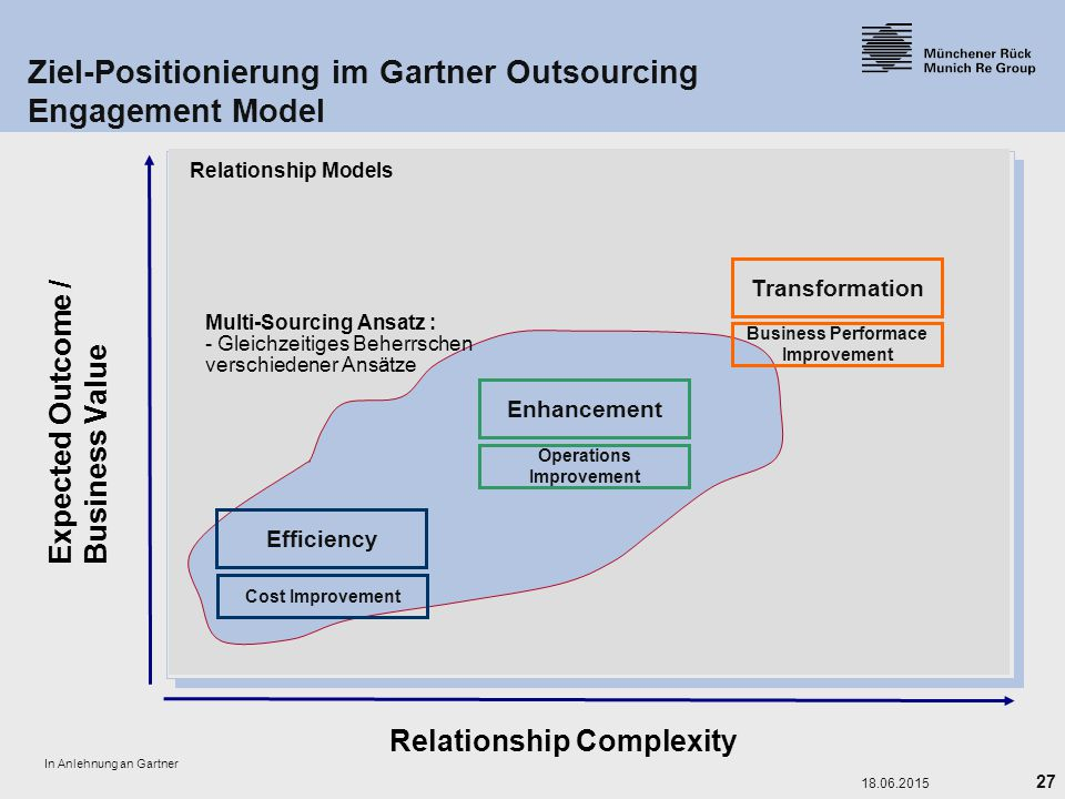 27 18.06.2015 Ziel-Positionierung im Gartner Outsourcing Engagement Model Expected Outcome / Business Value Relationship Complexity Relationship Model