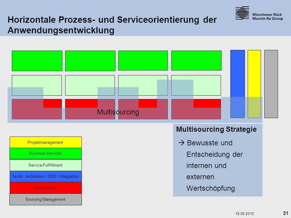 31 18.06.2015 Horizontale Prozess- und Serviceorientierung der Anwendungsentwicklung Service-Fullfillment Devlopment Techn. Architektur / SDE / Integr