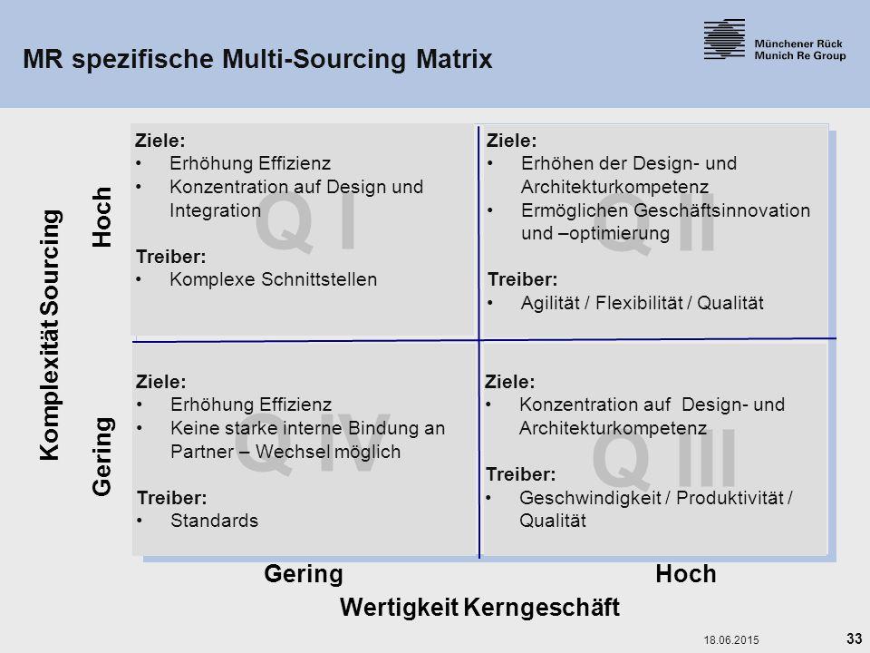 33 18.06.2015 MR spezifische Multi-Sourcing Matrix Komplexität Sourcing Wertigkeit Kerngeschäft GeringHoch Gering Hoch Q I Q II Q III Q IV Ziele: Erhö
