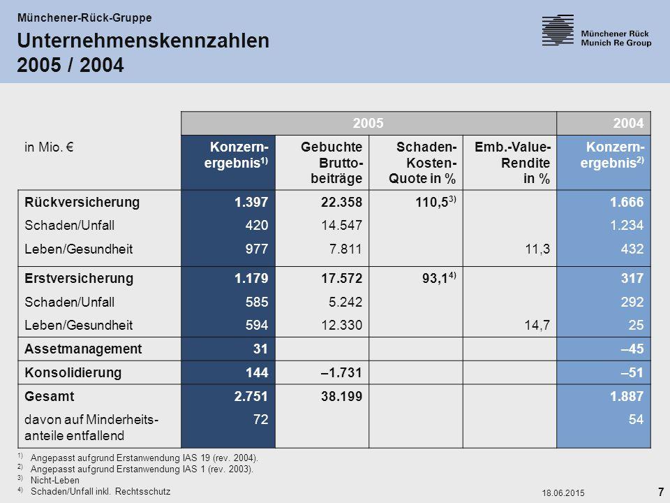 7 18.06.2015 Unternehmenskennzahlen 2005 / 2004 Münchener-Rück-Gruppe 20052004 in Mio. €Konzern- ergebnis 1) Gebuchte Brutto- beiträge Schaden- Kosten