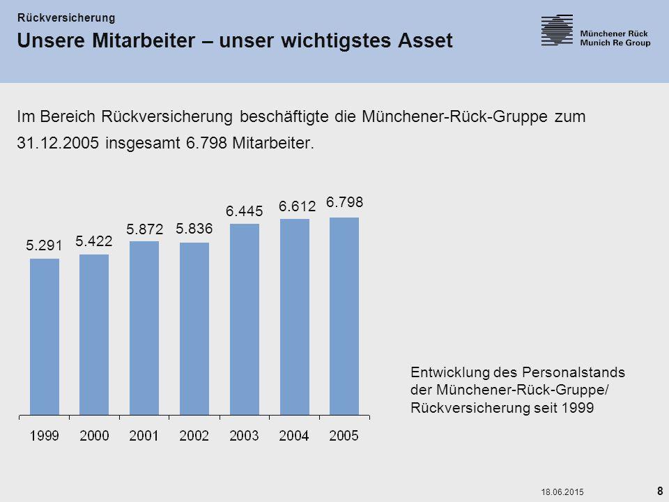 8 18.06.2015 Unsere Mitarbeiter – unser wichtigstes Asset Im Bereich Rückversicherung beschäftigte die Münchener-Rück-Gruppe zum 31.12.2005 insgesamt