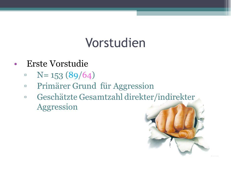 Vorstudien Erste Vorstudie ▫N= 153 (89/64) ▫Primärer Grund für Aggression ▫Geschätzte Gesamtzahl direkter/indirekter Aggression