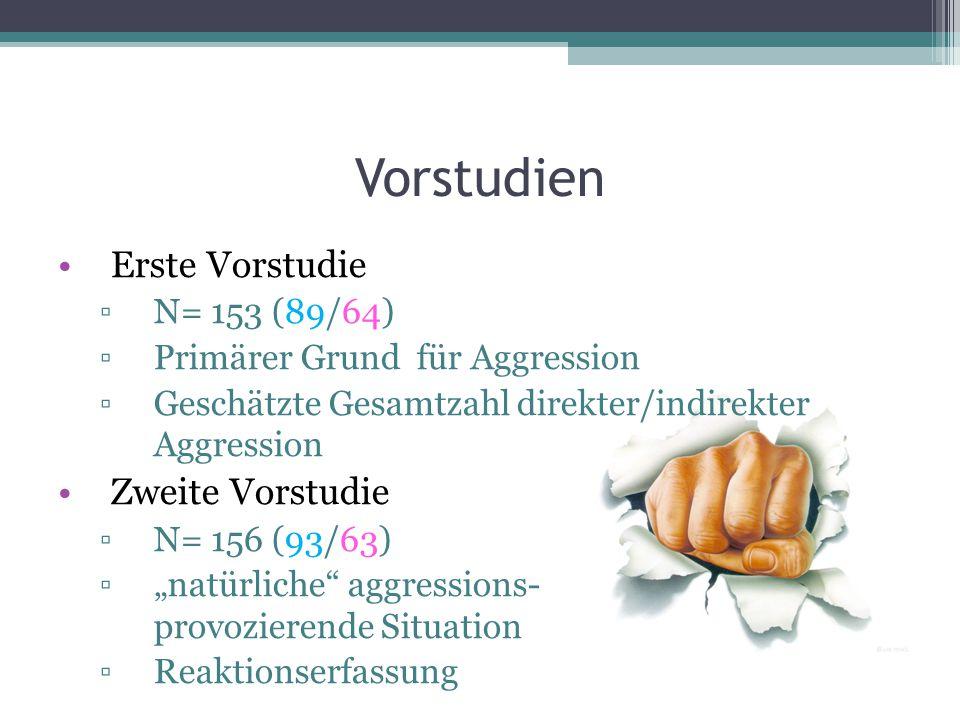 """Vorstudien Erste Vorstudie ▫N= 153 (89/64) ▫Primärer Grund für Aggression ▫Geschätzte Gesamtzahl direkter/indirekter Aggression Zweite Vorstudie ▫N= 156 (93/63) ▫""""natürliche aggressions- provozierende Situation ▫Reaktionserfassung"""