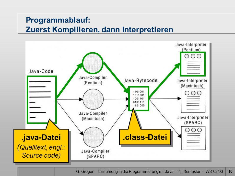 G. Gröger - Einführung in die Programmierung mit Java - 1. Semester - WS 02/0310 Programmablauf: Zuerst Kompilieren, dann Interpretieren.java-Datei (