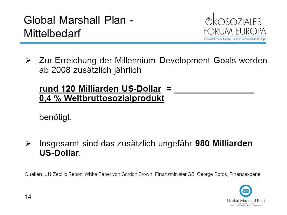 14 Global Marshall Plan - Mittelbedarf  Zur Erreichung der Millennium Development Goals werden ab 2008 zusätzlich jährlich rund 120 Milliarden US-Dollar ≈ 0,4 % Weltbruttosozialprodukt benötigt.