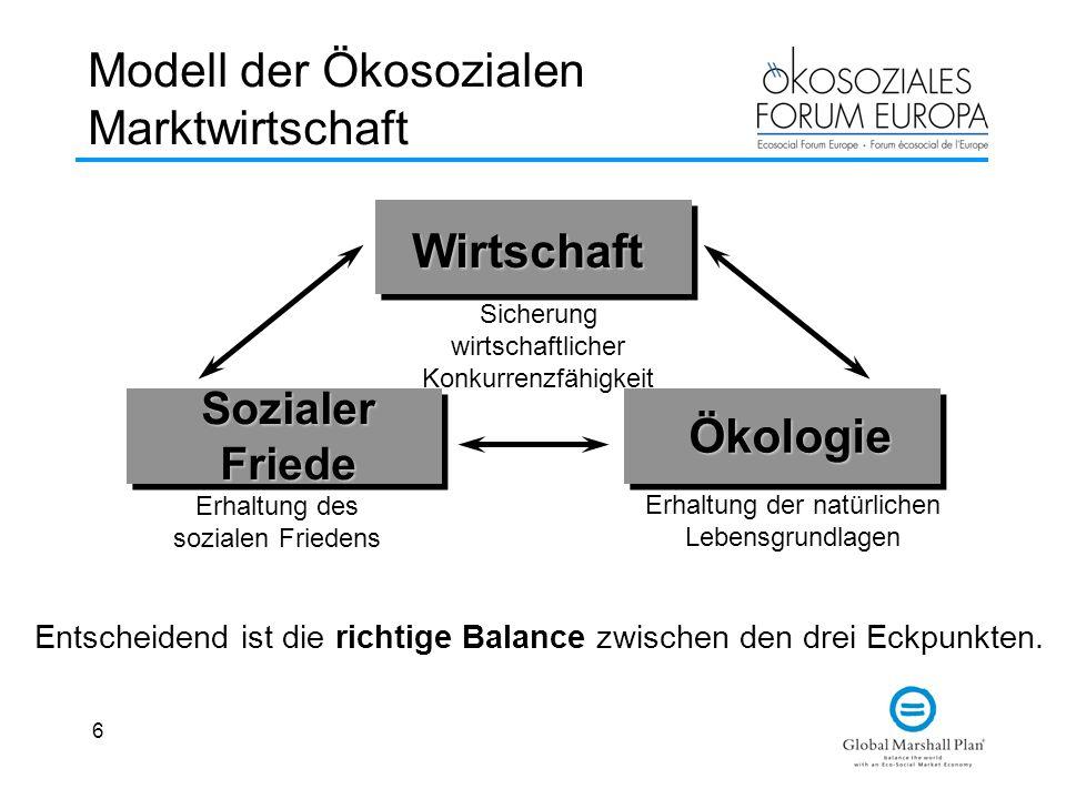 6 Modell der Ökosozialen Marktwirtschaft Wirtschaft SozialerFriede Ökologie Sicherung wirtschaftlicher Konkurrenzfähigkeit Erhaltung des sozialen Friedens Erhaltung der natürlichen Lebensgrundlagen Entscheidend ist die richtige Balance zwischen den drei Eckpunkten.