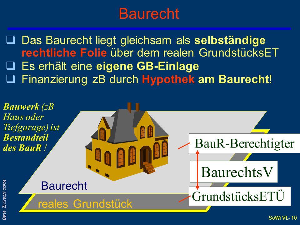 SoWi VL- 10 Barta: Zivilrecht online Baurecht  Das Baurecht liegt gleichsam als selbständige rechtliche Folie über dem realen GrundstücksET  Es erhält eine eigene GB-Einlage  Finanzierung zB durch Hypothek am Baurecht.