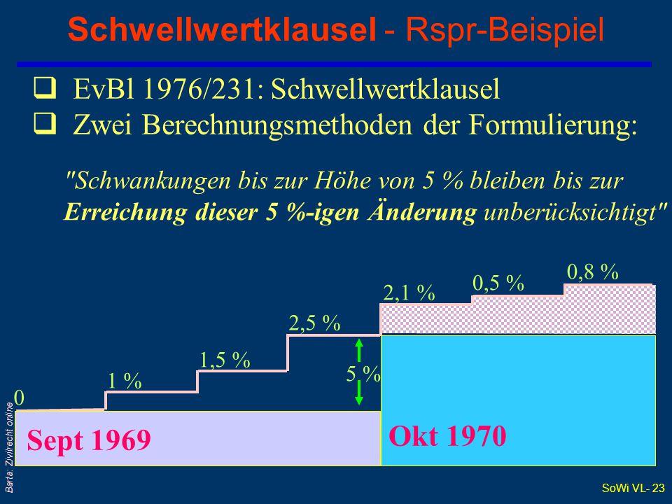 SoWi VL- 23 Barta: Zivilrecht online Schwellwertklausel - Rspr-Beispiel  EvBl 1976/231: Schwellwertklausel  Zwei Berechnungsmethoden der Formulierung: Schwankungen bis zur Höhe von 5 % bleiben bis zur Erreichung dieser 5 %-igen Änderung unberücksichtigt 0 1 % 1,5 % 2,5 % 2,1 % 0,5 % 0,8 % 5 % Sept 1969 Okt 1970