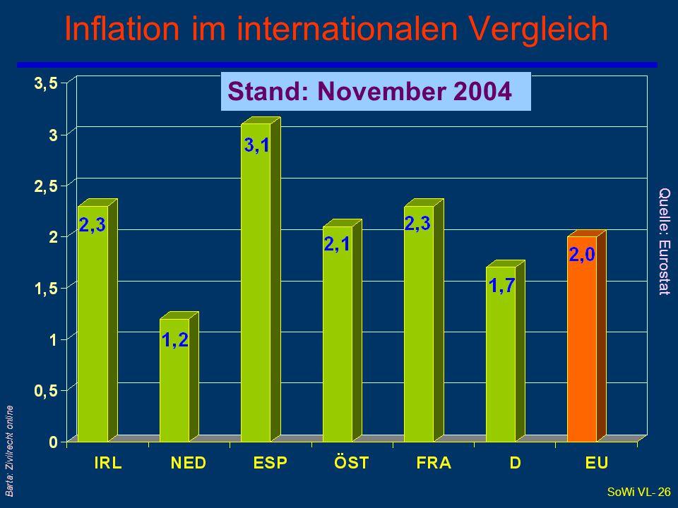 SoWi VL- 26 Barta: Zivilrecht online Inflation im internationalen Vergleich Stand: November 2004 Quelle: Eurostat