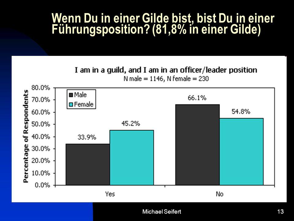 Michael Seifert13 Wenn Du in einer Gilde bist, bist Du in einer Führungsposition? (81,8% in einer Gilde)