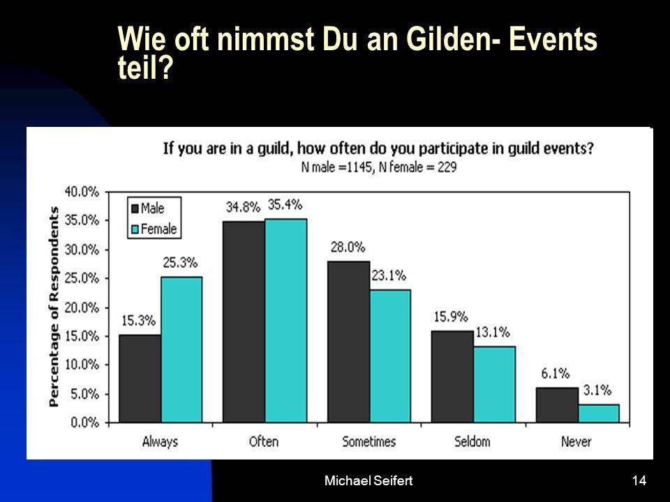 Michael Seifert14 Wie oft nimmst Du an Gilden- Events teil?