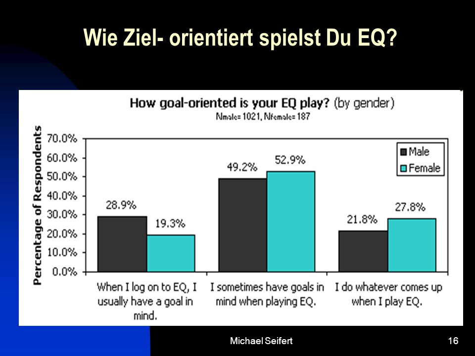 Michael Seifert16 Wie Ziel- orientiert spielst Du EQ?