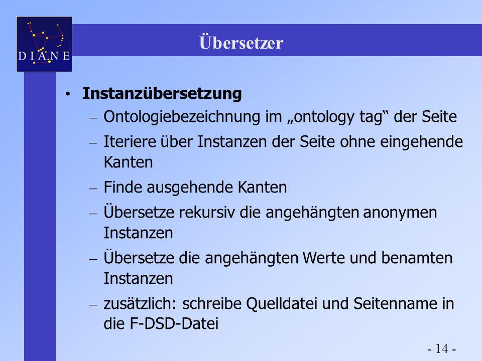 """Übersetzer Instanzübersetzung – Ontologiebezeichnung im """"ontology tag der Seite – Iteriere über Instanzen der Seite ohne eingehende Kanten – Finde ausgehende Kanten – Übersetze rekursiv die angehängten anonymen Instanzen – Übersetze die angehängten Werte und benamten Instanzen – zusätzlich: schreibe Quelldatei und Seitenname in die F-DSD-Datei - 14 -"""