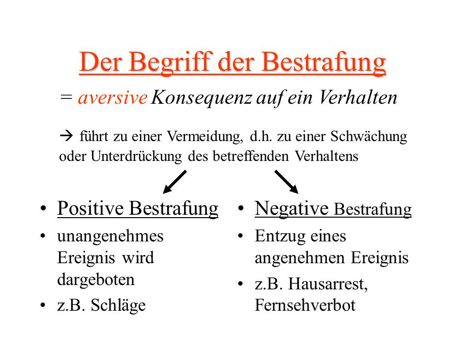 Der Begriff der Bestrafung Positive Bestrafung unangenehmes Ereignis wird dargeboten z.B. Schläge Negative Bestrafung Entzug eines angenehmen Ereignis