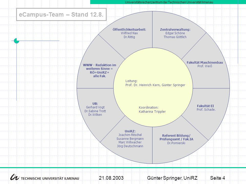 Universitätsrechenzentrum der Technischen Universität Ilmenau 21.08.2003Günter Springer, UniRZSeite 4 eCampus-Team – Stand 12.8. Koordination: Kathari