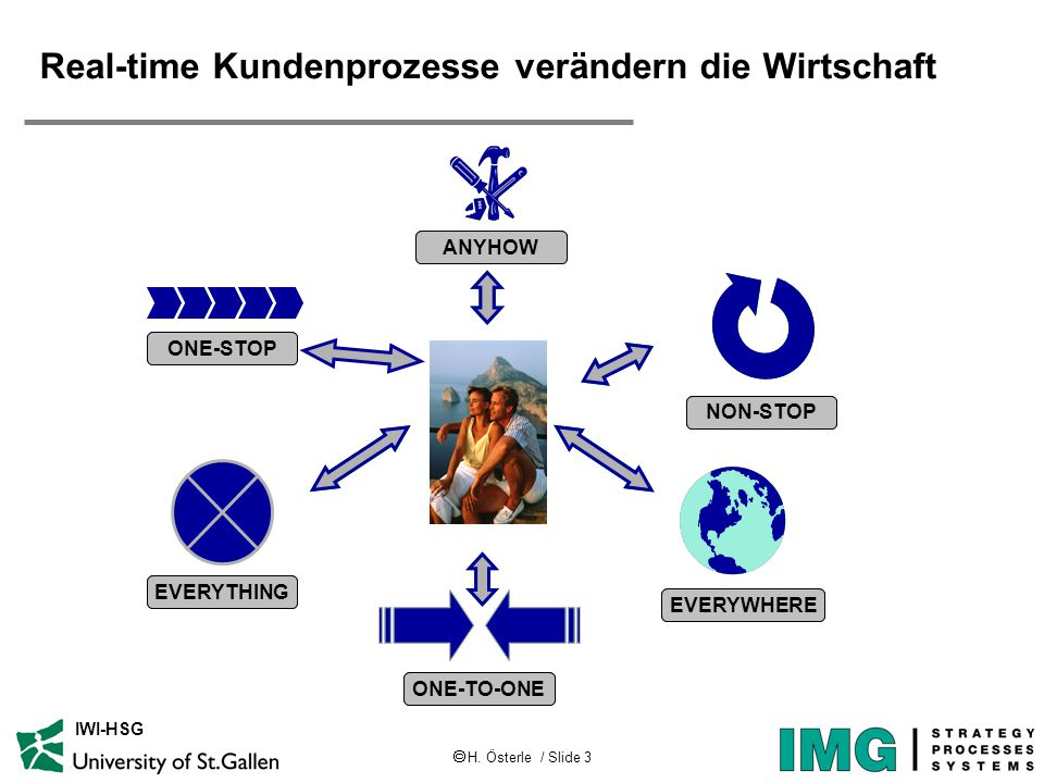  H. Österle / Slide 3 IWI-HSG Real-time Kundenprozesse verändern die Wirtschaft EVERYTHING NON-STOP ONE-TO-ONE EVERYWHERE ONE-STOP ANYHOW