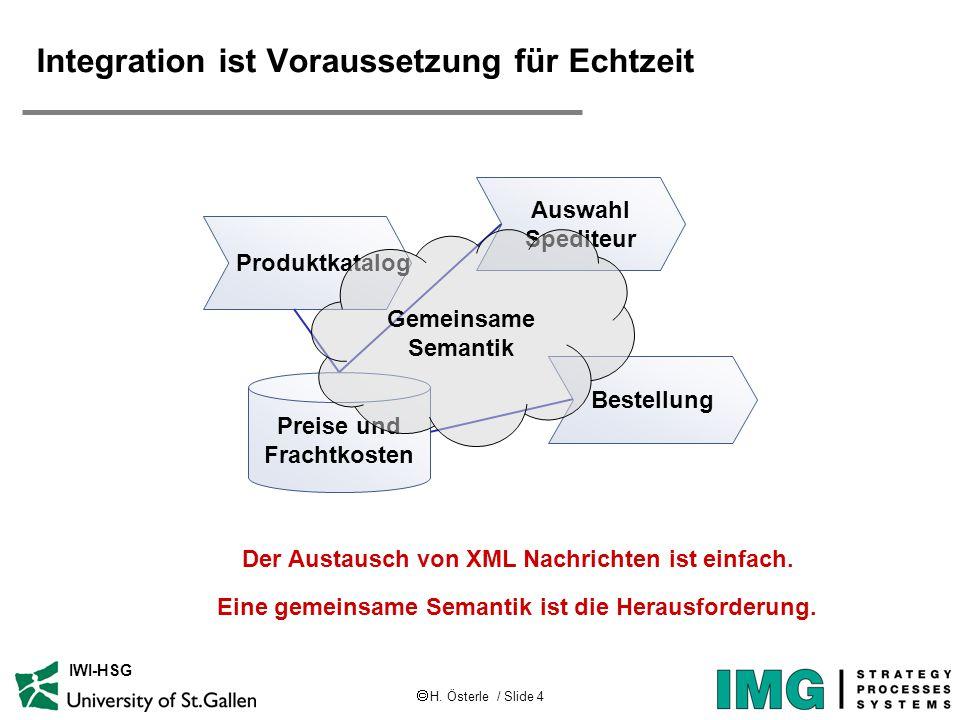  H. Österle / Slide 4 IWI-HSG Integration ist Voraussetzung für Echtzeit Auswahl Spediteur Bestellung Preise und Frachtkosten Produktkatalog Gemeinsa