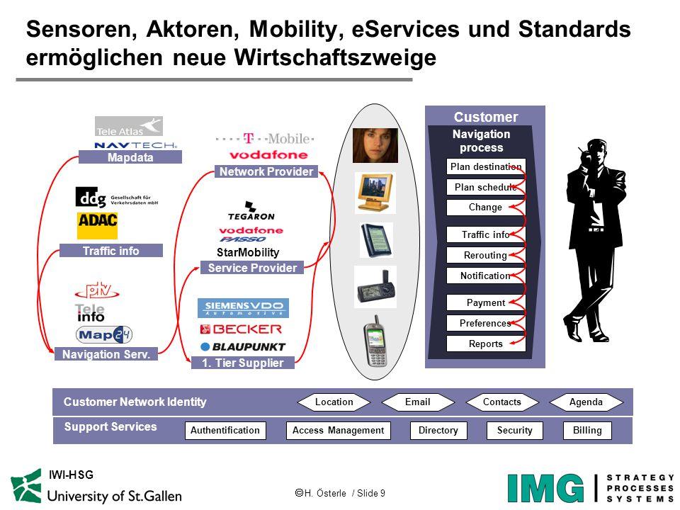  H. Österle / Slide 9 IWI-HSG Sensoren, Aktoren, Mobility, eServices und Standards ermöglichen neue Wirtschaftszweige Customer Navigation process Pla