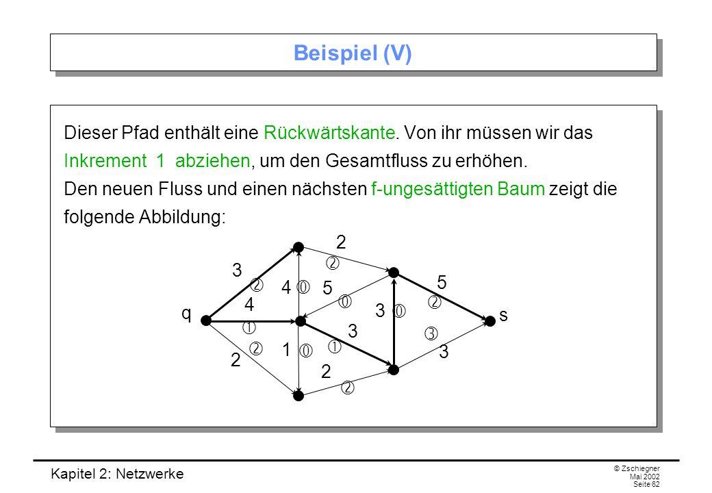 Kapitel 2: Netzwerke © Zschiegner Mai 2002 Seite 63 Beispiel (VI) Das Inkrement des obigen Pfades von der Quelle zur Senke beträgt 2.