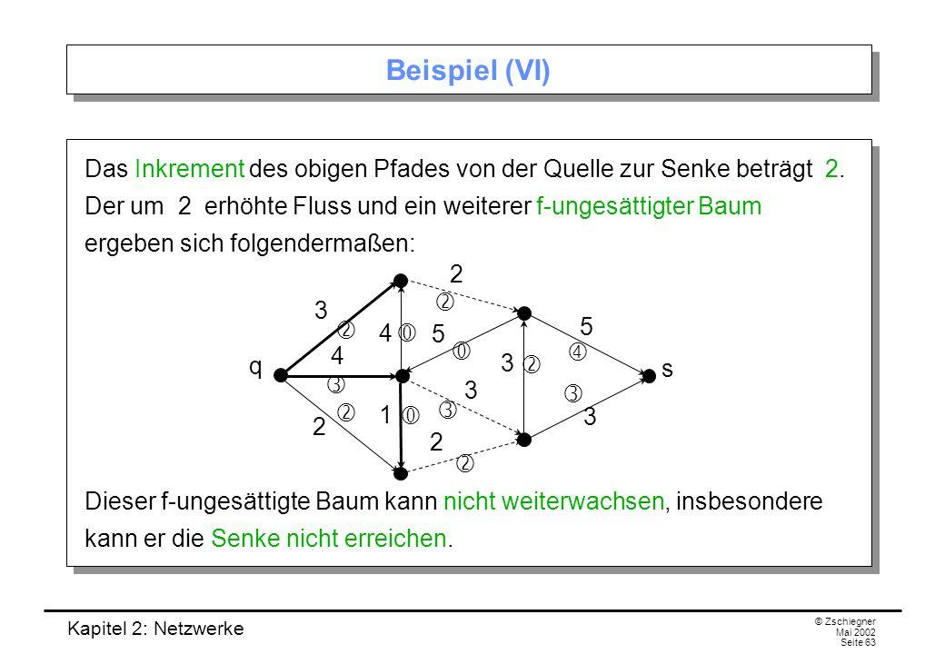 Kapitel 2: Netzwerke © Zschiegner Mai 2002 Seite 64 Beispiel (VII) Es gibt also keinen f-ungesättigten Pfad von der Quelle zur Senke.