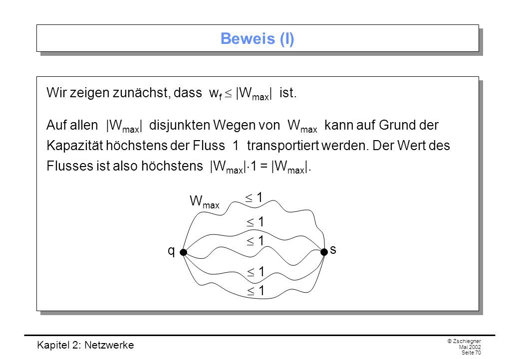 Kapitel 2: Netzwerke © Zschiegner Mai 2002 Seite 71 Beweis (II) Nun zeigen wir |W max |  |T min |: Jeder Weg aus W max enthält eine Kante aus T min.