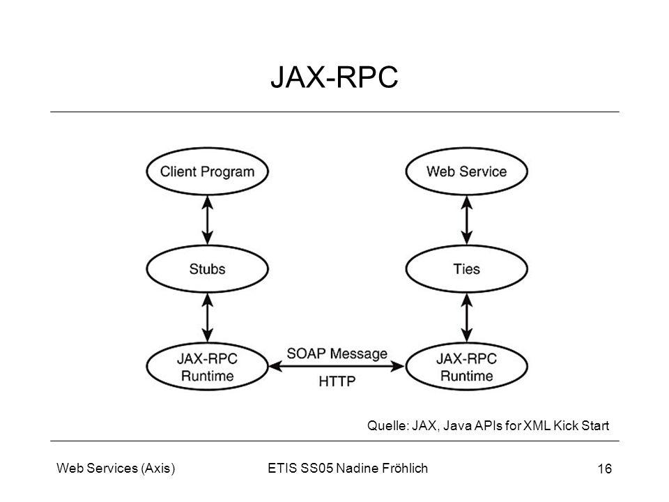 ETIS SS05 Nadine FröhlichWeb Services (Axis) 16 JAX-RPC Quelle: JAX, Java APIs for XML Kick Start