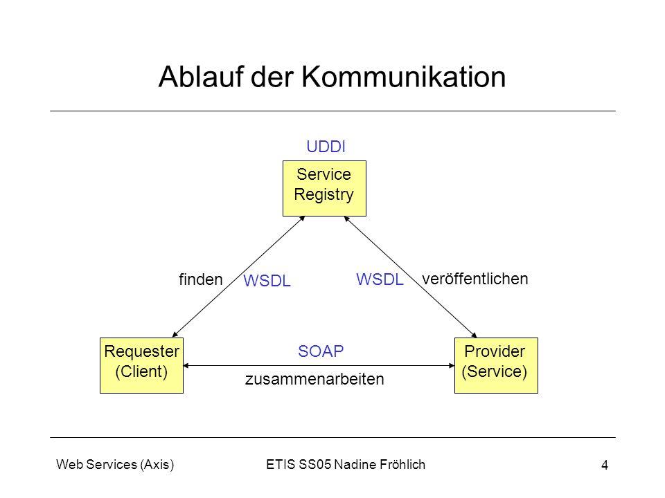 ETIS SS05 Nadine FröhlichWeb Services (Axis) 4 Ablauf der Kommunikation WSDL SOAP veröffentlichen finden zusammenarbeiten Provider (Service) Requester