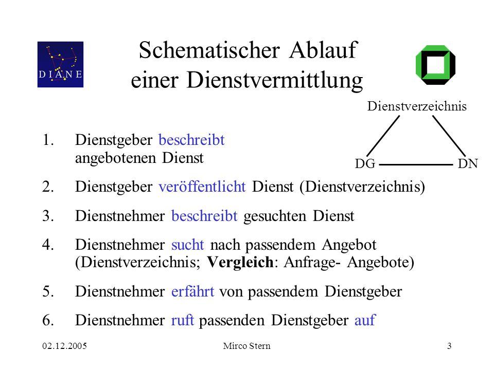 02.12.2005Mirco Stern3 Schematischer Ablauf einer Dienstvermittlung 1.Dienstgeber beschreibt angebotenen Dienst 2.Dienstgeber veröffentlicht Dienst (D