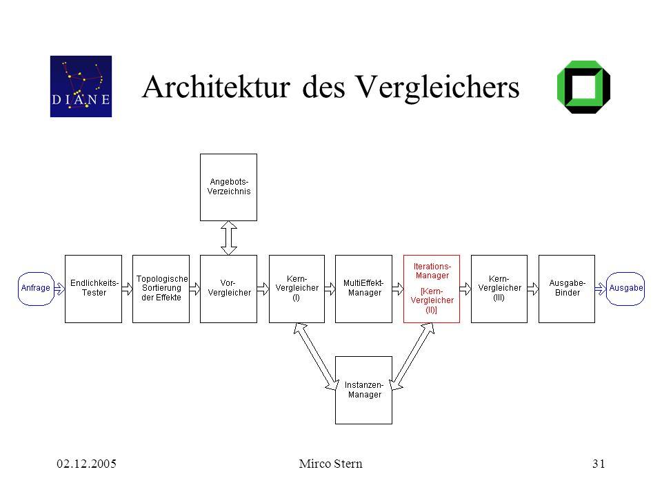 02.12.2005Mirco Stern31 Architektur des Vergleichers