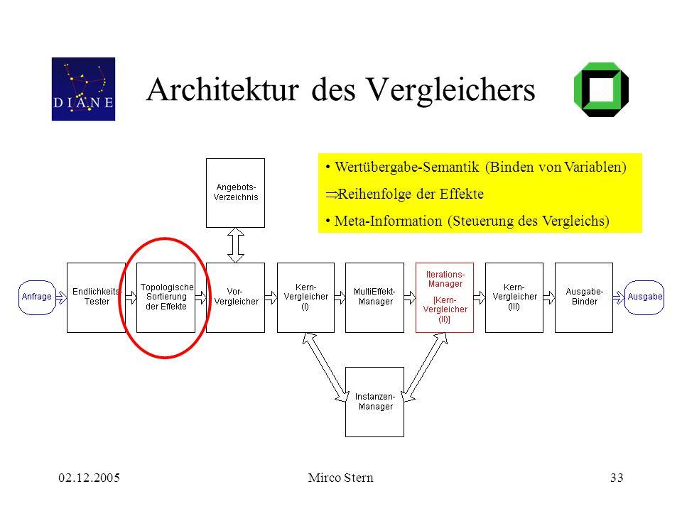 02.12.2005Mirco Stern33 Architektur des Vergleichers Wertübergabe-Semantik (Binden von Variablen)  Reihenfolge der Effekte Meta-Information (Steuerun