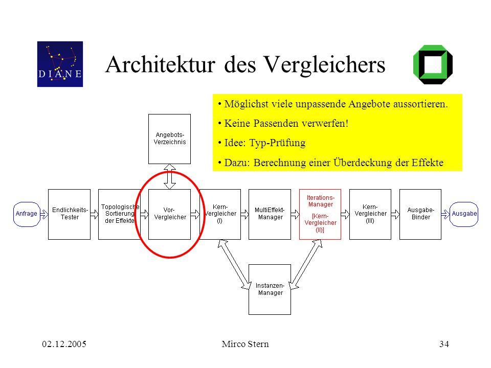 02.12.2005Mirco Stern34 Architektur des Vergleichers Möglichst viele unpassende Angebote aussortieren. Keine Passenden verwerfen! Idee: Typ-Prüfung Da