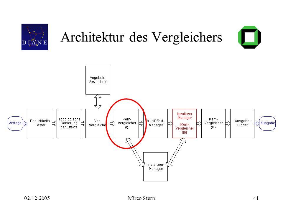 02.12.2005Mirco Stern41 Architektur des Vergleichers