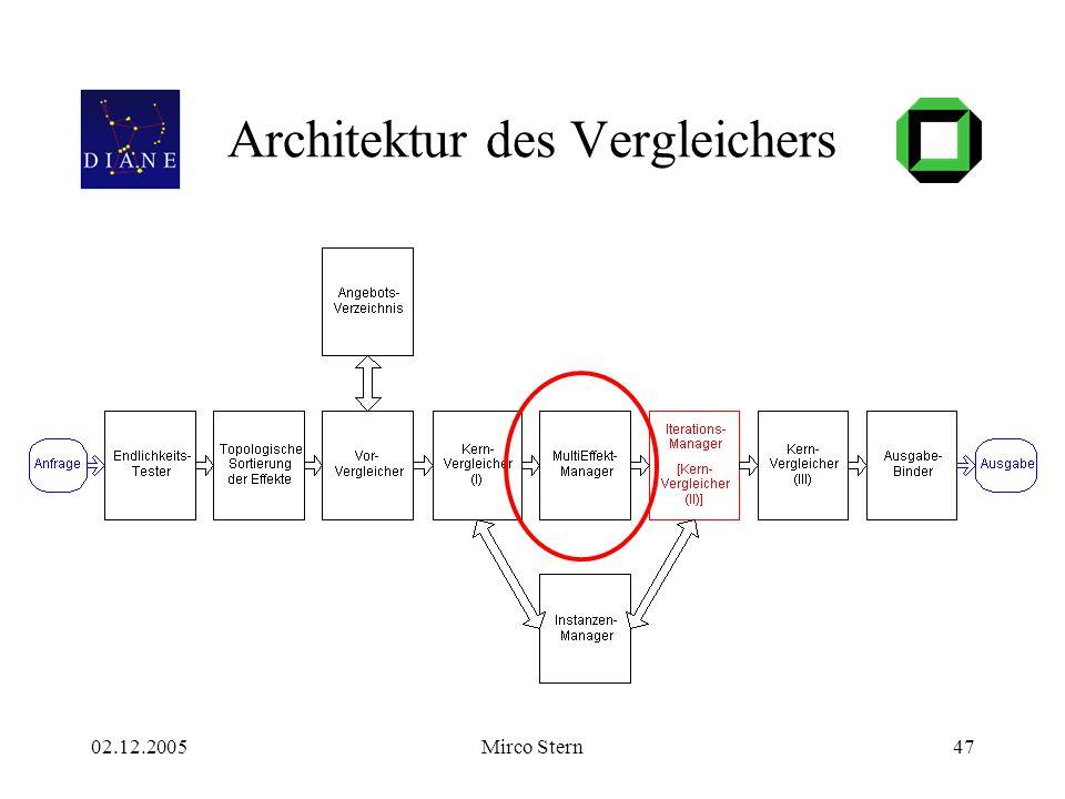 02.12.2005Mirco Stern47 Architektur des Vergleichers