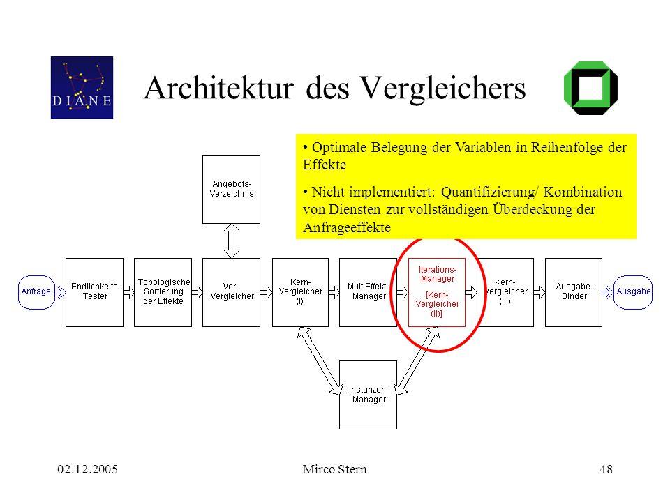 02.12.2005Mirco Stern48 Architektur des Vergleichers Optimale Belegung der Variablen in Reihenfolge der Effekte Nicht implementiert: Quantifizierung/ Kombination von Diensten zur vollständigen Überdeckung der Anfrageeffekte