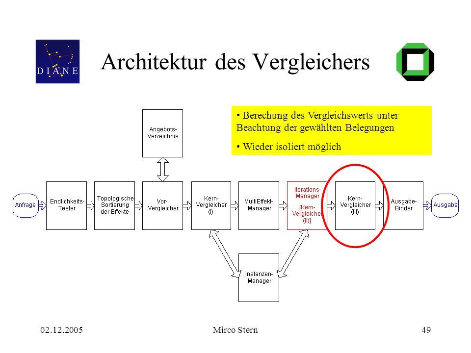 02.12.2005Mirco Stern49 Architektur des Vergleichers Berechung des Vergleichswerts unter Beachtung der gewählten Belegungen Wieder isoliert möglich