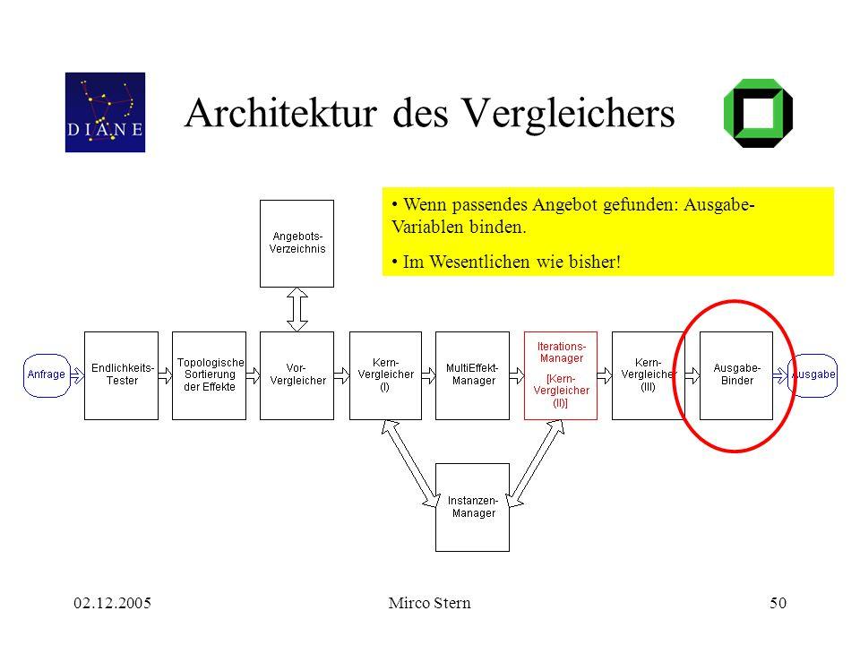 02.12.2005Mirco Stern50 Architektur des Vergleichers Wenn passendes Angebot gefunden: Ausgabe- Variablen binden. Im Wesentlichen wie bisher!