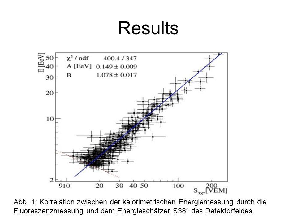 Abb. 1: Korrelation zwischen der kalorimetrischen Energiemessung durch die Fluoreszenzmessung und dem Energieschätzer S38° des Detektorfeldes.