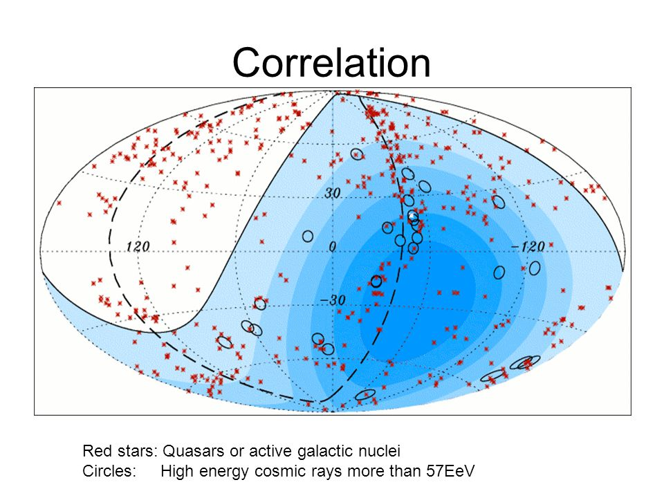 Correlation Red stars: Quasars or active galactic nuclei Circles: High energy cosmic rays more than 57EeV