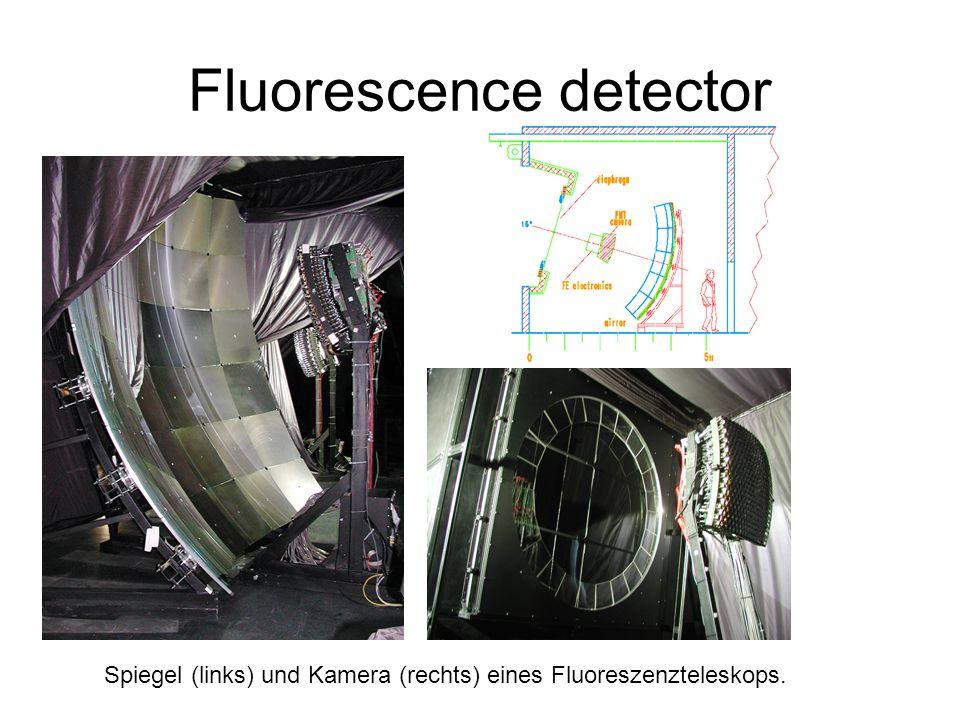Fluorescence detector Spiegel (links) und Kamera (rechts) eines Fluoreszenzteleskops.
