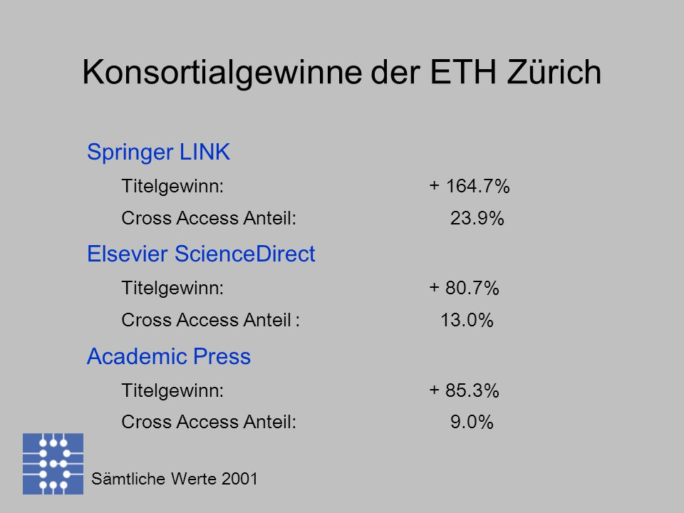 Konsortialgewinne der ETH Zürich Springer LINK Titelgewinn: % Cross Access Anteil: 23.9% Elsevier ScienceDirect Titelgewinn: % Cross Access Anteil : 13.0% Academic Press Titelgewinn: % Cross Access Anteil: 9.0% Sämtliche Werte 2001