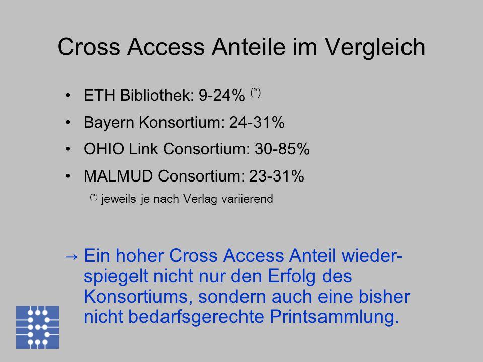Cross Access Anteile im Vergleich ETH Bibliothek: 9-24% (*) Bayern Konsortium: 24-31% OHIO Link Consortium: 30-85% MALMUD Consortium: 23-31% (*) jeweils je nach Verlag variierend →Ein hoher Cross Access Anteil wieder- spiegelt nicht nur den Erfolg des Konsortiums, sondern auch eine bisher nicht bedarfsgerechte Printsammlung.
